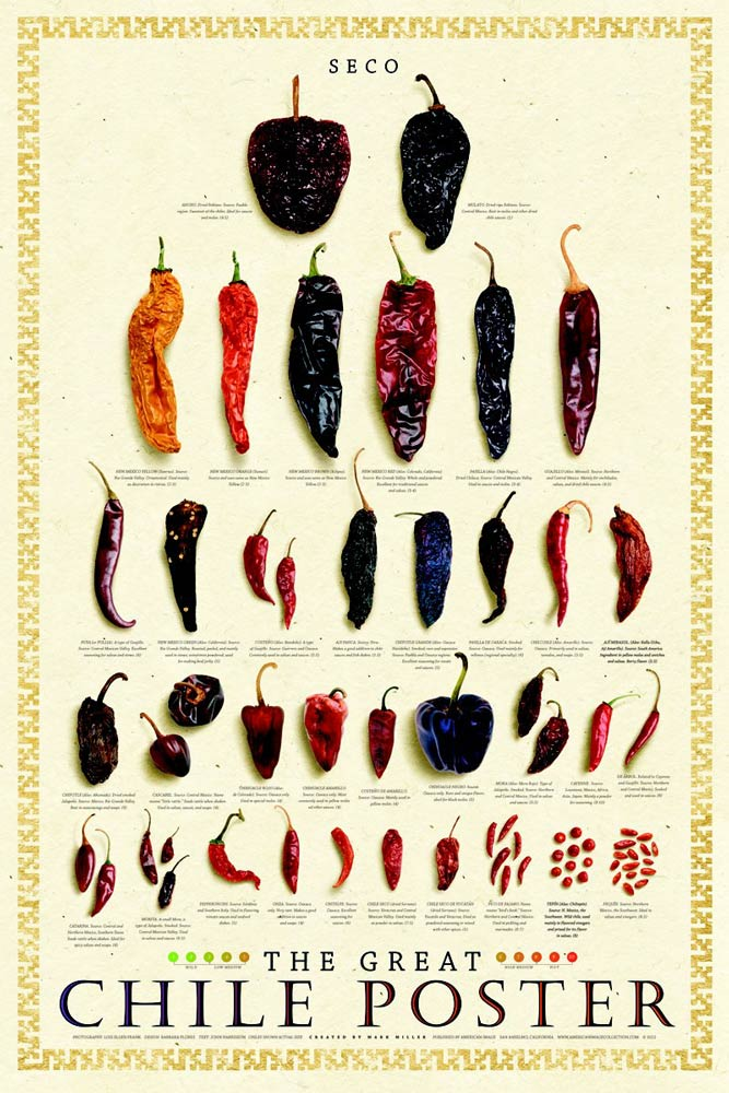 Posters Dried Chile Peppers
